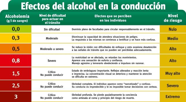 Los efectos del alcohol al momento de transitar en la vía