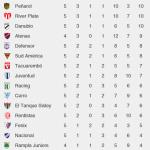 Peñarol, River Plate y Danubio lideran el Torneo Clausura transcurrida la quinta fecha