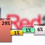 Frente Amplio supera a la Concertación por 26 puntos y Martínez por 2% a Topolansky