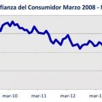 En marzo cayó confianza de los consumidores uruguayos respecto a febrero