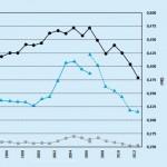 Uruguay tiene índices de pobreza crónica más bajos de la región según Banco Mundial