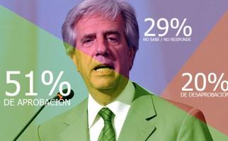 El 51% de los uruguayos aprueba la gestión de Tabaré Vázquez y el 20% la desaprueba