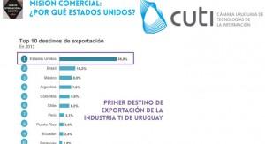 Cámara Uruguaya de Tecnologías de Información viaja a EE.UU en busca de oportunidades comerciales