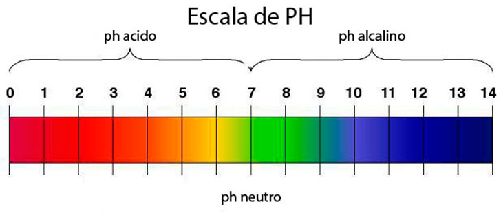 escala-ph