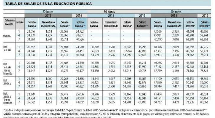 de sueldos que contradicen las cifras del gobierno - Noticias Uruguay