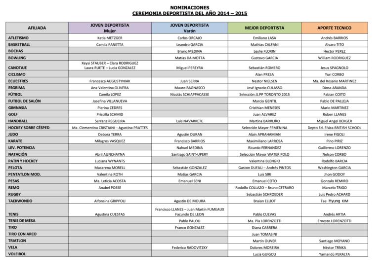 Nominaciones al Deportista del Año.
