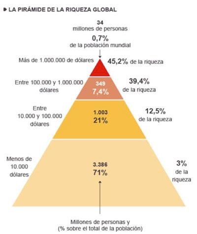 piramide-riqueza-mundial