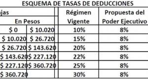 El PIT-CNT propone al equipo económico aumentar el IRPF a sueldos superiores a 100 mil pesos e incrementar los aportes del capital