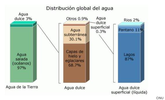 Datos: ONU.