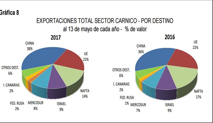China sigue como principal comprador de carne uruguaya