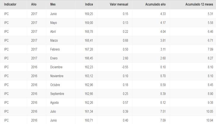 Evolución de la inflación en últimos 12 meses. Fuente: INE.
