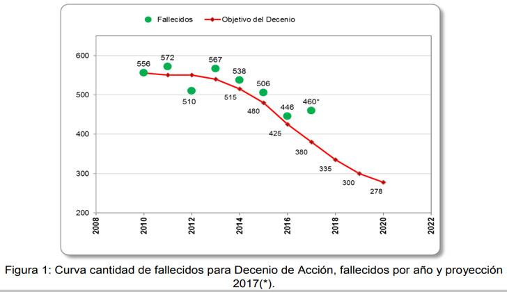 En 2017 aumentó la cantidad de fallecidos en el tránsito