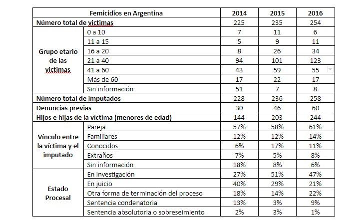 femicidios en argentina estadisticas datos