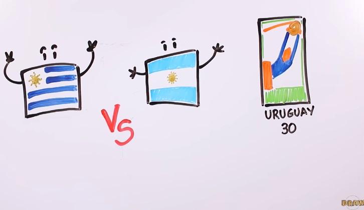 La historia de los mundiales en un video ilustrado de seis minutos