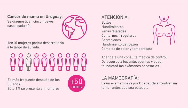 Octubre es el mes de prevención del cáncer de mama