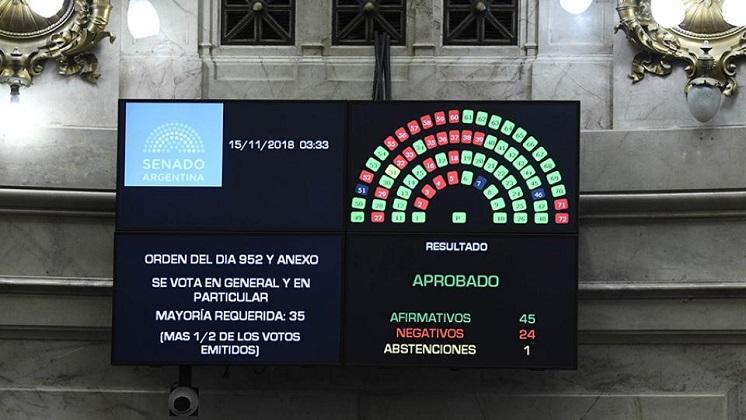 El Senado argentino aprobó  aprobó el Presupuesto 2019 con recortes sociales.