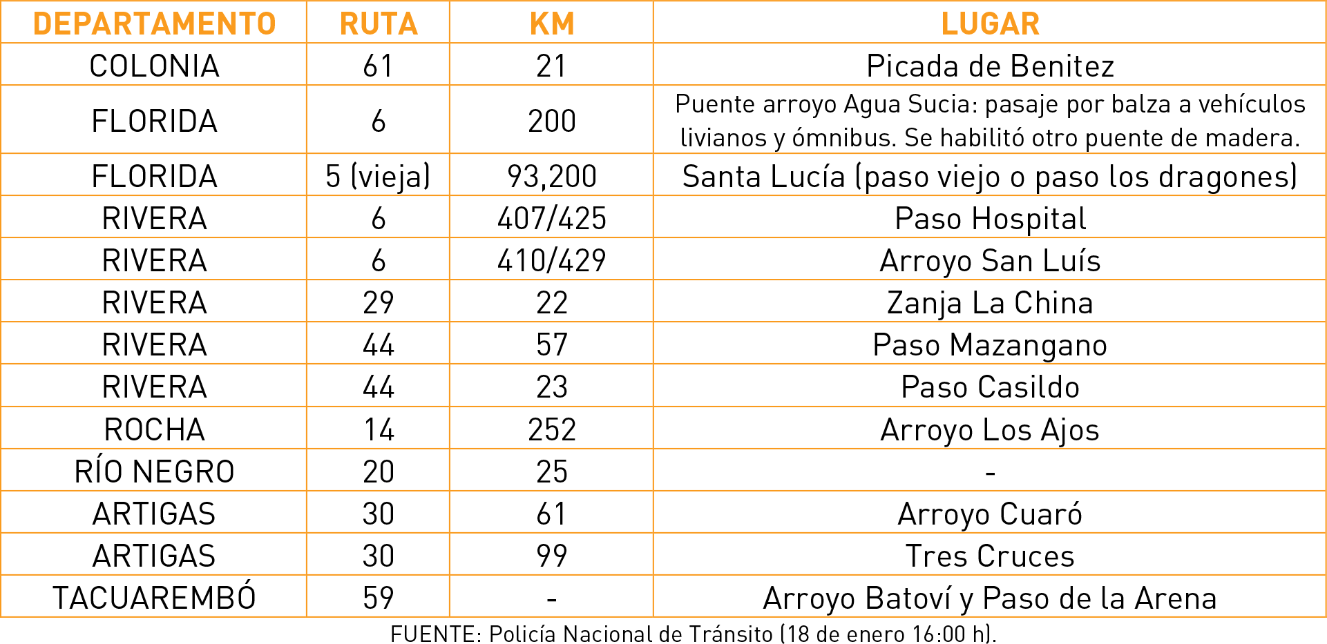 Tabla-rutas-18-01-19-18h