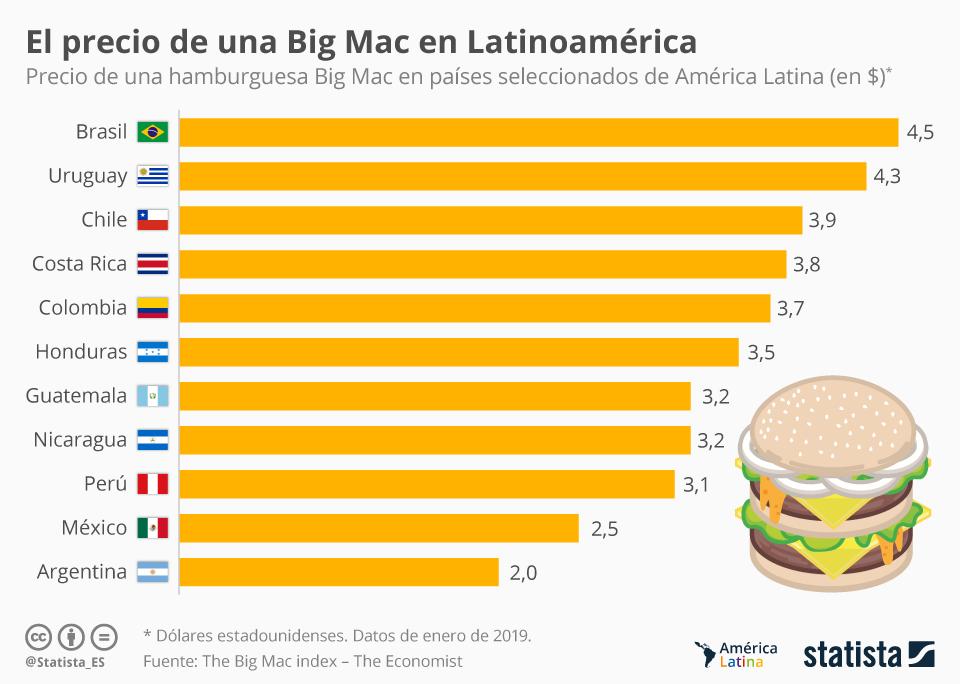 chartoftheday_16750_la_economia_latinoamericana_segun_el_indice_big_mac_n