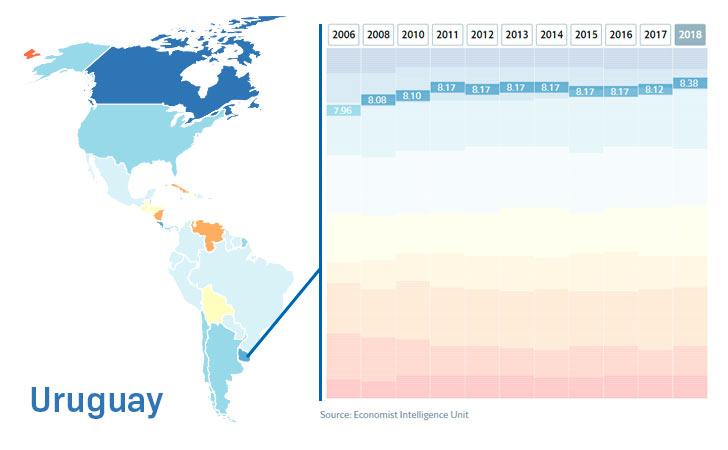 Uruguay y Costa Rica, entre las 20 democracias más plenas del mundo