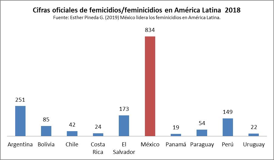 Femicidios en AL 2018