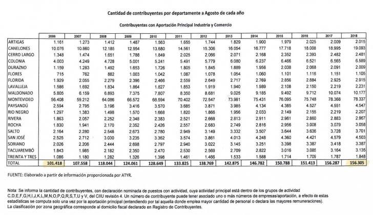 En el 2006 había 101.000 empresas registradas en el BPS, y ahora hay 156.000.
