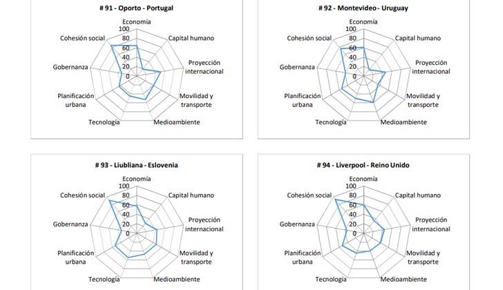 Análisis gráfico de Montevideo, basado en las nueve dimensiones clave y las ciudades que se ubican inmediatamente antes y después en el ranking.