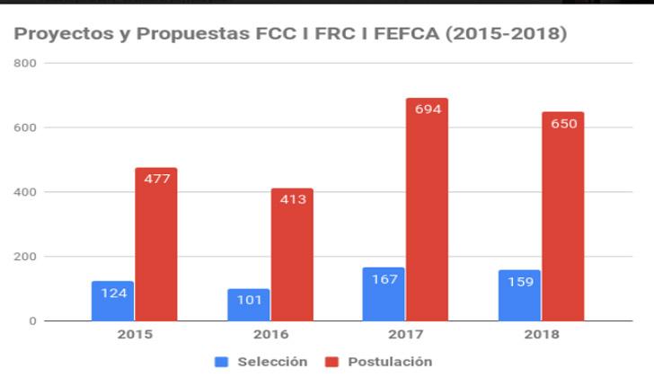 Proyectos postulados y seleccionados en los distintos fondos, desde el 2014 al 2018.