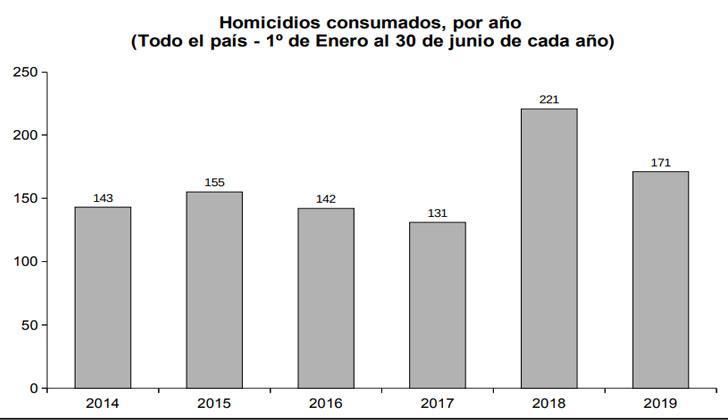 Fuente: Ministerio del Interior.