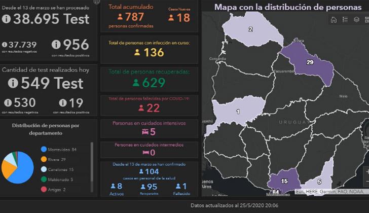 Coronavirus en Uruguay: reportaron 11 casos nuevos