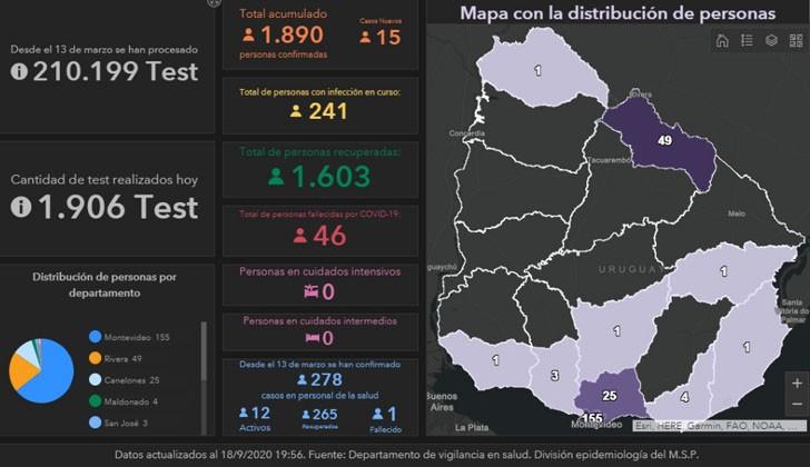 Detectan 15 casos positivos nuevos de COVID-19, de los cuales siete son de Montevideo