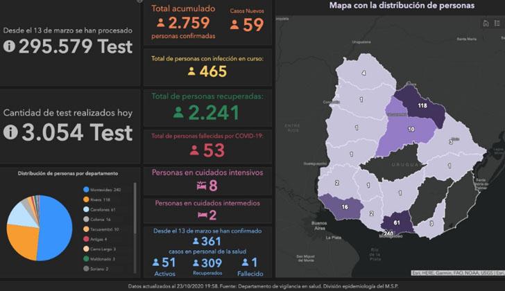 Se confirmaron 48 nuevos casos de covid-19 en Uruguay