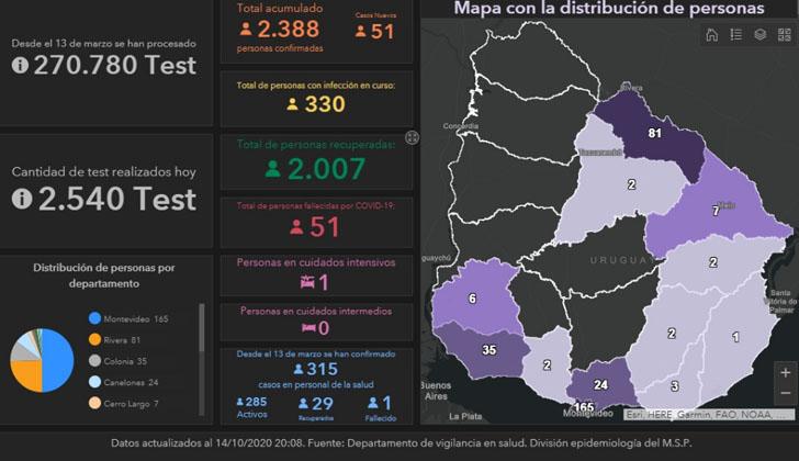 Uruguay llega a récord diario de positivos de COVID-19 con 51 casos nuevos | El Nuevo Herald