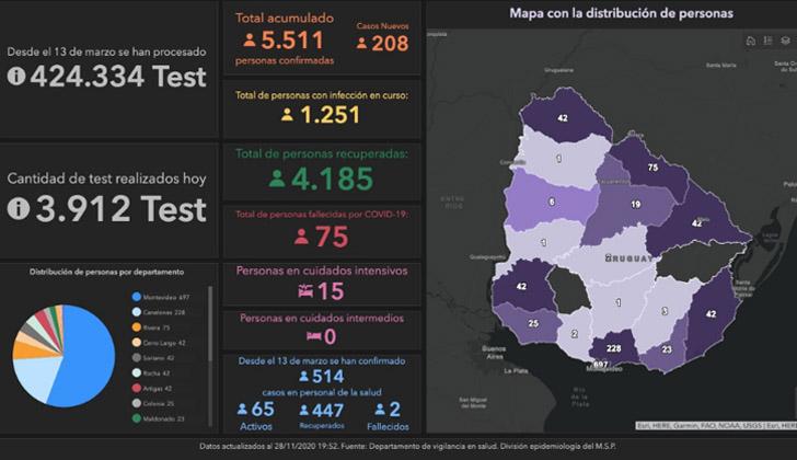 Récord de casos nuevos de coronavirus y de personas enfermas en Uruguay